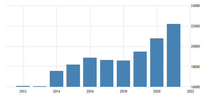 united states gross domestic product by industry private industries finance insurance real estate rental and leasing for new hampshire fed data