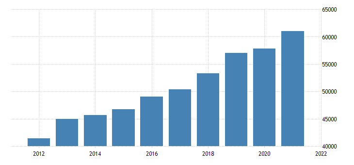 united states gross domestic product by industry private industries finance insurance real estate rental and leasing real estate and rental and leasing for arizona fed data