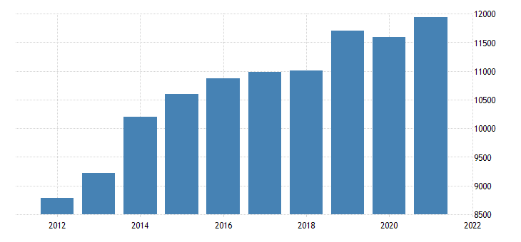 united states gross domestic product by industry private industries finance insurance real estate rental and leasing real estate and rental and leasing for district of columbia fed data