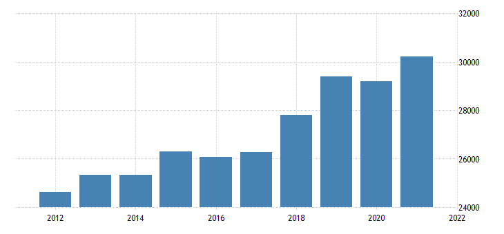 united states gross domestic product by industry private industries finance insurance real estate rental and leasing real estate and rental and leasing for louisiana fed data