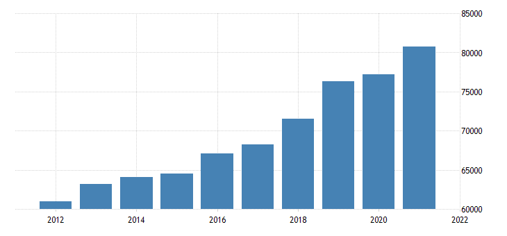 united states gross domestic product by industry private industries finance insurance real estate rental and leasing real estate and rental and leasing for massachusetts fed data