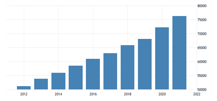 united states gross domestic product by industry private industries finance insurance real estate rental and leasing real estate and rental and leasing for michigan fed data