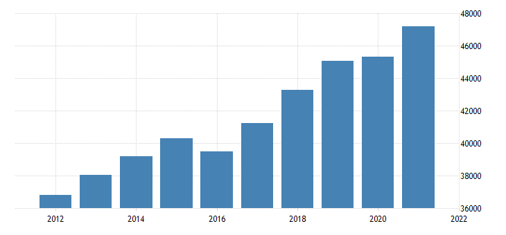 united states gross domestic product by industry private industries finance insurance real estate rental and leasing real estate and rental and leasing for minnesota fed data