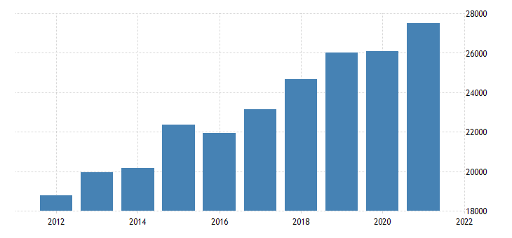 united states gross domestic product by industry private industries finance insurance real estate rental and leasing real estate and rental and leasing for nevada fed data