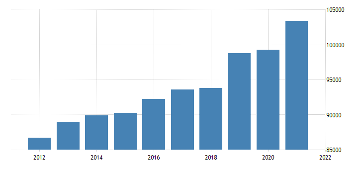 united states gross domestic product by industry private industries finance insurance real estate rental and leasing real estate and rental and leasing for new jersey fed data