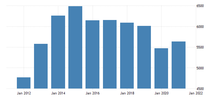 united states gross domestic product by industry private industries finance insurance real estate rental and leasing real estate and rental and leasing for north dakota fed data