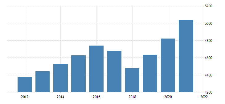 united states gross domestic product by industry private industries finance insurance real estate rental and leasing real estate and rental and leasing for vermont fed data