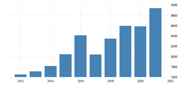 united states gross domestic product by industry private industries finance insurance real estate rental and leasing real estate and rental and leasing for west virginia fed data