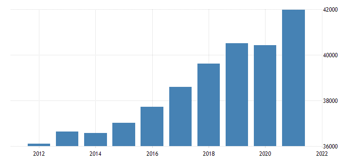 united states gross domestic product by industry private industries finance insurance real estate rental and leasing real estate and rental and leasing for wisconsin fed data