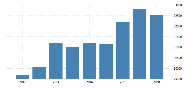 united states gross domestic product by industry private industries finance insurance real estate rental and leasing real estate and rental and leasing real estate for connecticut fed data