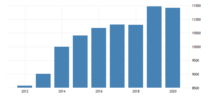 united states gross domestic product by industry private industries finance insurance real estate rental and leasing real estate and rental and leasing real estate for district of columbia fed data