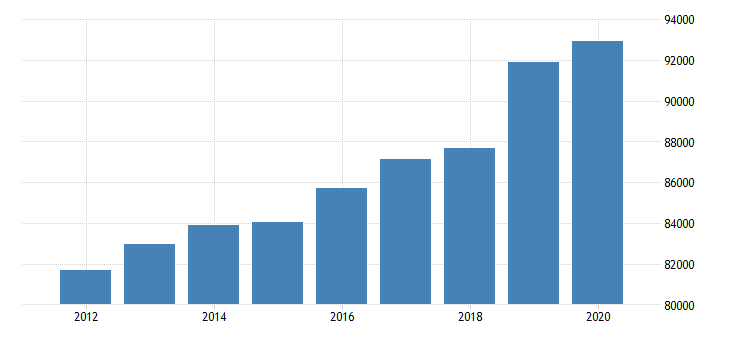 united states gross domestic product by industry private industries finance insurance real estate rental and leasing real estate and rental and leasing real estate for new jersey fed data