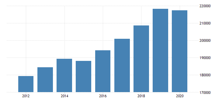 united states gross domestic product by industry private industries finance insurance real estate rental and leasing real estate and rental and leasing real estate for new york fed data