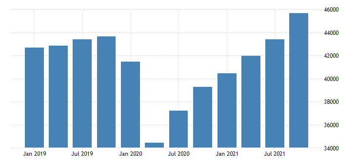 united states gross domestic product by industry private industries for alaska mil of dollar fed data