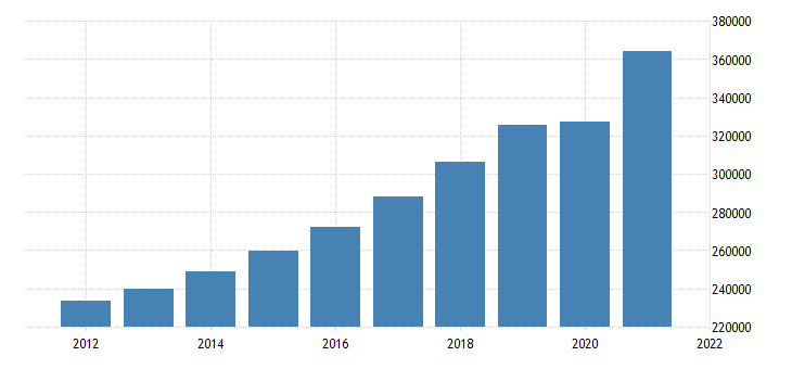 united states gross domestic product by industry private industries for arizona fed data