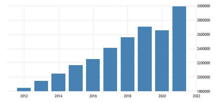 united states gross domestic product by industry private industries for california fed data