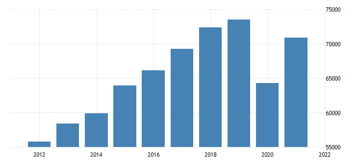 united states gross domestic product by industry private industries for hawaii fed data