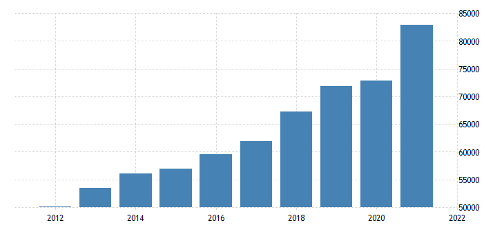 united states gross domestic product by industry private industries for idaho fed data