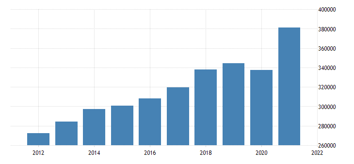 united states gross domestic product by industry private industries for indiana mil of dollar fed data