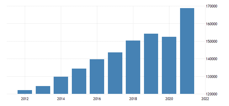united states gross domestic product by industry private industries for kansas fed data