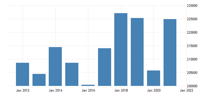 united states gross domestic product by industry private industries for louisiana fed data