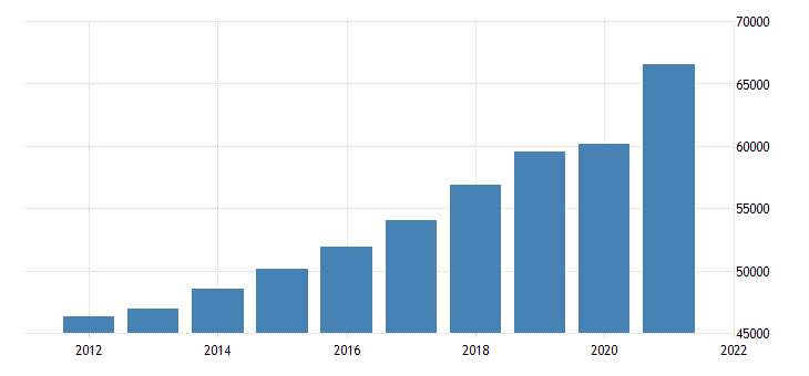 united states gross domestic product by industry private industries for maine fed data