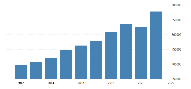 united states gross domestic product by industry private industries for massachusetts fed data