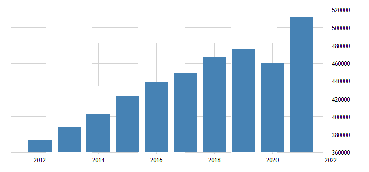 united states gross domestic product by industry private industries for michigan fed data