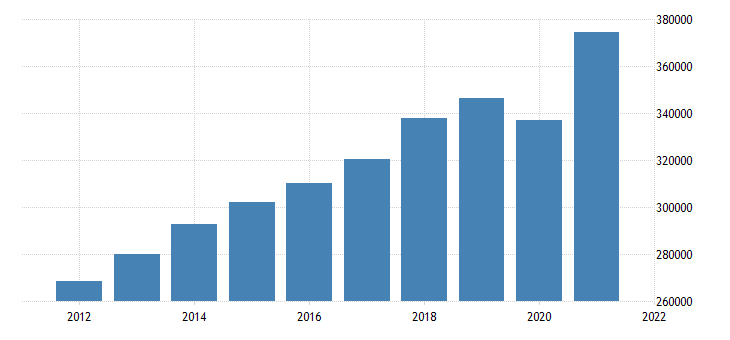 united states gross domestic product by industry private industries for minnesota fed data