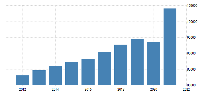 united states gross domestic product by industry private industries for mississippi fed data