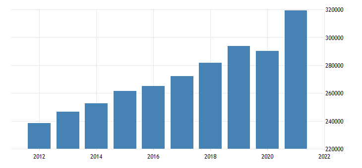united states gross domestic product by industry private industries for missouri fed data