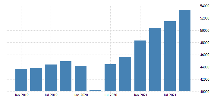 united states gross domestic product by industry private industries for montana mil of dollar fed data