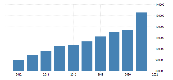 united states gross domestic product by industry private industries for nebraska fed data