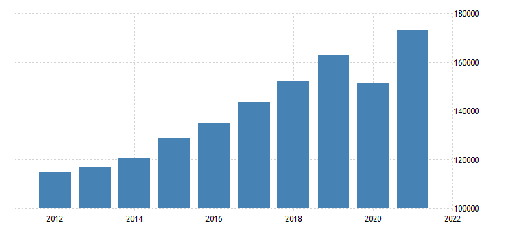 united states gross domestic product by industry private industries for nevada fed data