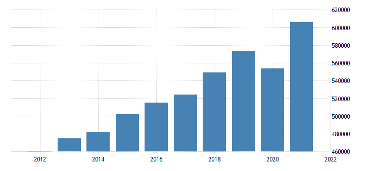 united states gross domestic product by industry private industries for new jersey fed data