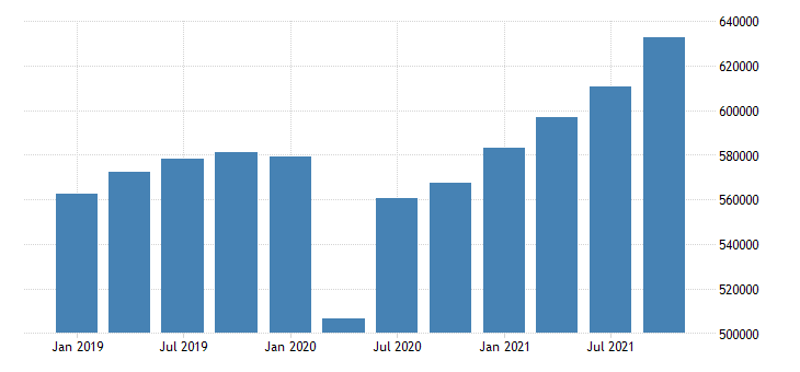 united states gross domestic product by industry private industries for new jersey mil of dollar fed data