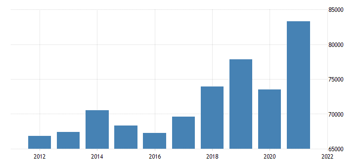 united states gross domestic product by industry private industries for new mexico fed data