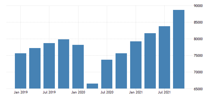 united states gross domestic product by industry private industries for new mexico mil of dollar fed data