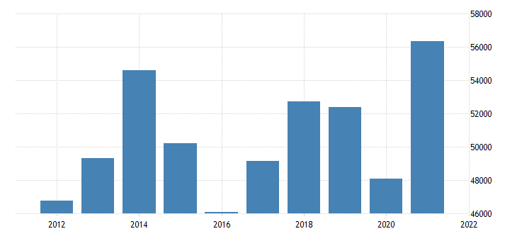 united states gross domestic product by industry private industries for north dakota fed data