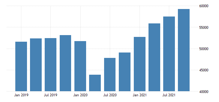 united states gross domestic product by industry private industries for north dakota mil of dollar fed data