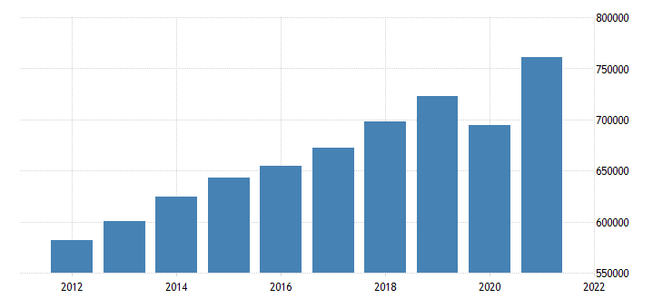 united states gross domestic product by industry private industries for pennsylvania fed data