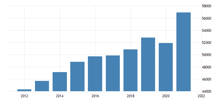 united states gross domestic product by industry private industries for rhode island fed data