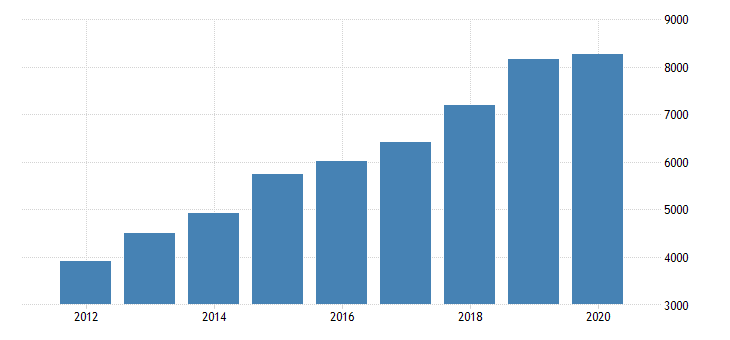 united states gross domestic product by industry private industries information broadcasting and telecommunications for arizona fed data