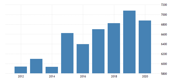 united states gross domestic product by industry private industries information broadcasting and telecommunications for massachusetts fed data
