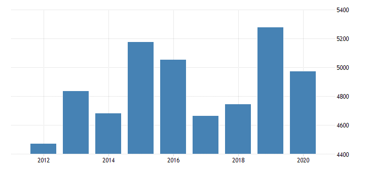 united states gross domestic product by industry private industries information broadcasting and telecommunications for minnesota fed data