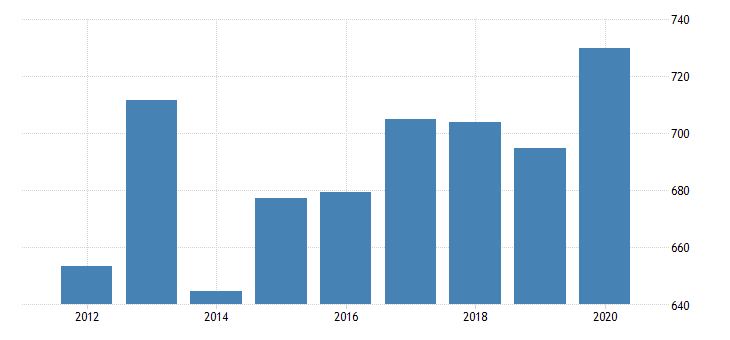 united states gross domestic product by industry private industries information broadcasting and telecommunications for montana fed data