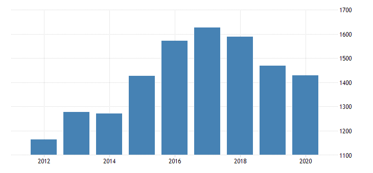 united states gross domestic product by industry private industries information broadcasting and telecommunications for nebraska fed data
