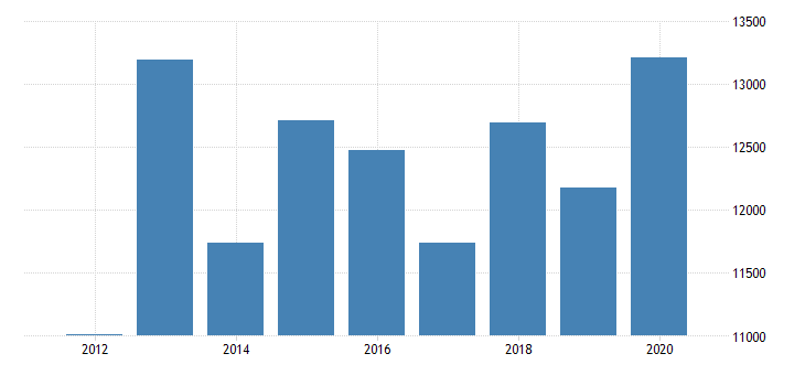 united states gross domestic product by industry private industries information broadcasting and telecommunications for new jersey fed data