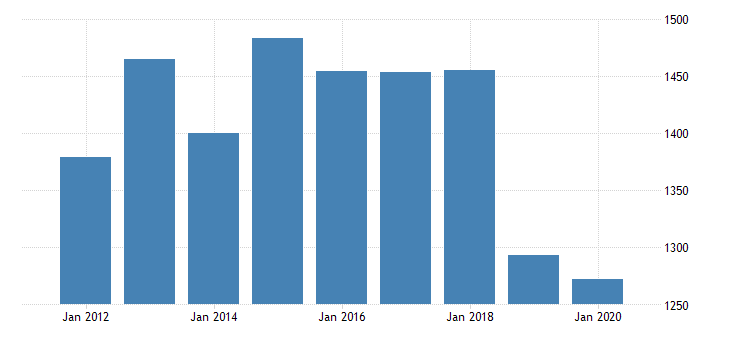 united states gross domestic product by industry private industries information broadcasting and telecommunications for new mexico fed data