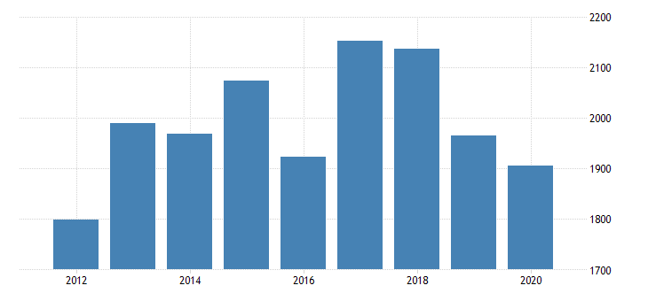united states gross domestic product by industry private industries information broadcasting and telecommunications for oregon fed data